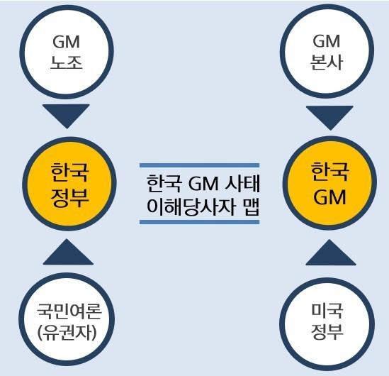 한국 GM 사태 이해당사자 맵. [그래픽 류재언]