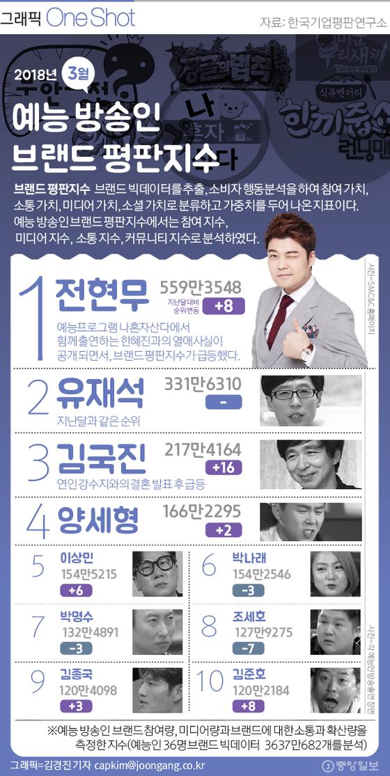 3원 예능 방송인 평판지수
