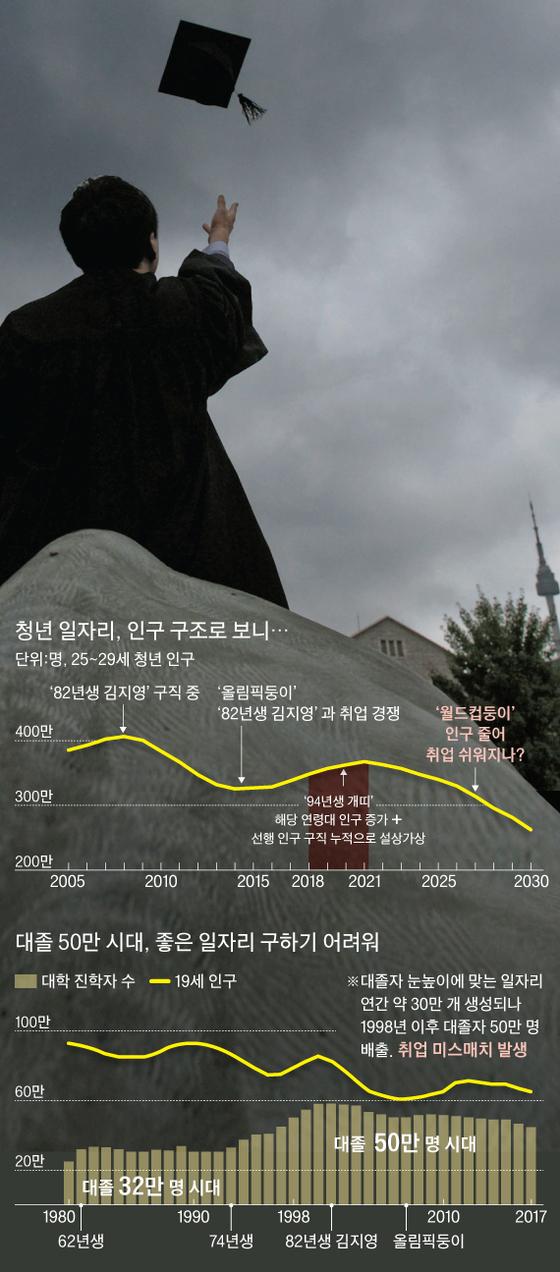 [그래픽=김영옥 기자 yesok@joongang.co.kr]
