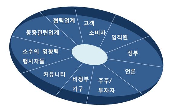 네트워크 역량. [그림 정혜련]