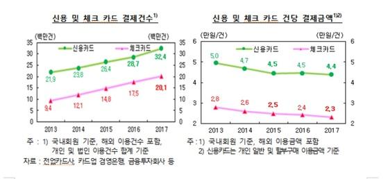 신용 및 체크카드 결제건수. 자료: 한국은행