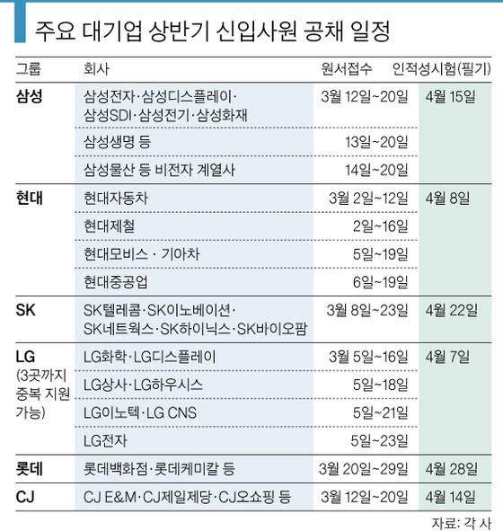 [주요 대기업 상반기 신입사원 공채 일정]