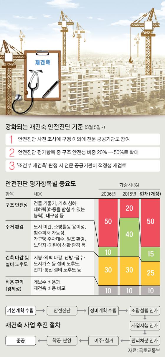 [그래픽=김회룡 기자 aseokim@joongang.co.kr]