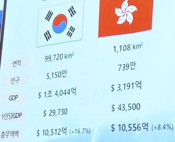 홍콩은 인구 739만 명에 국토도 좁지만 1인당 GDP가 4만3500달러에 달한다.[출처: 차이나랩]