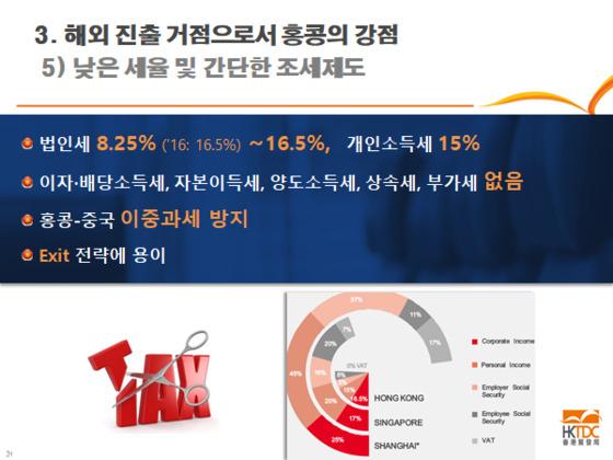 법인세의 경우 소득 200만 홍콩달러 이하 기업은 8.25%, 소득 200만 홍콩달러 이상 기업은 16.5%를 낸다. [출처: 홍콩 무역발전국]