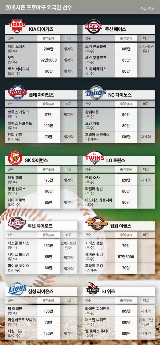 2018시즌 프로야구 외국인 선수