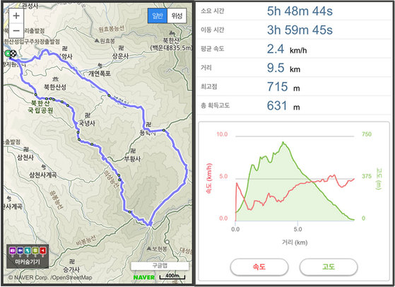 북한산성탐방 지원센터-의상봉-용출봉-용혈봉-증취봉-나월봉-나한봉-대남문-중성문-북한산성탐방 지원센터. 거리 약 9.5km, 시간 약 5시간 50분. [사진 하만윤]
