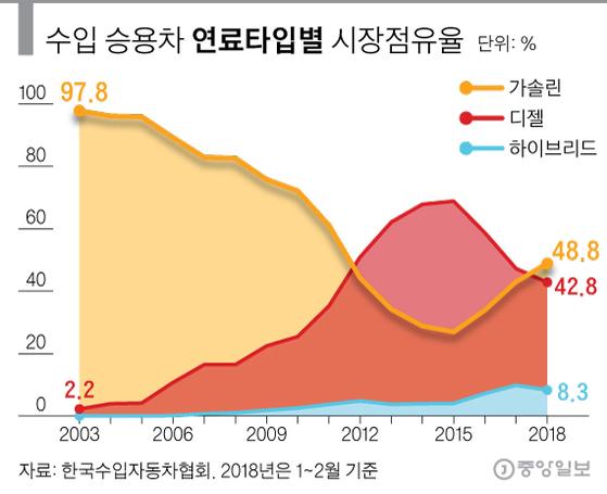 수입 승용차 연료타입별 시장점유율