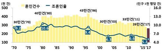 혼인 건수 및 조혼인율 추이.[자료 통계청]