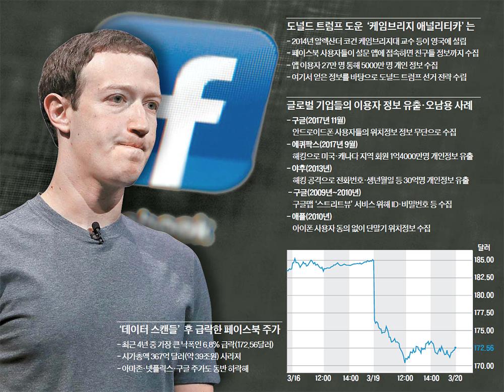 페이스북 데이터 스캔들