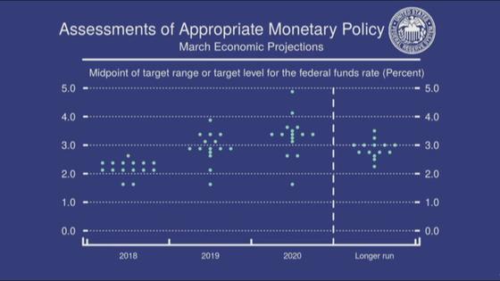 20-21일 연방공개시장위원회(FOMC) 회의 결과 나온 위원들의 점도표. 금리인상 속도가 빨라질 것으로 예상된다. 자료=Fed