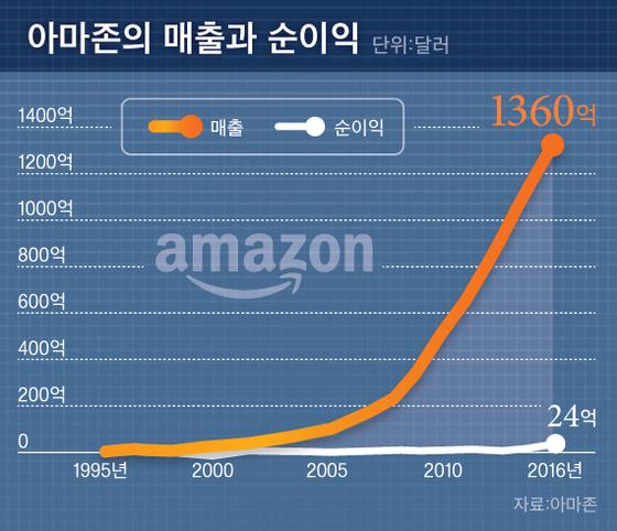 아마존의 매출과 순이익