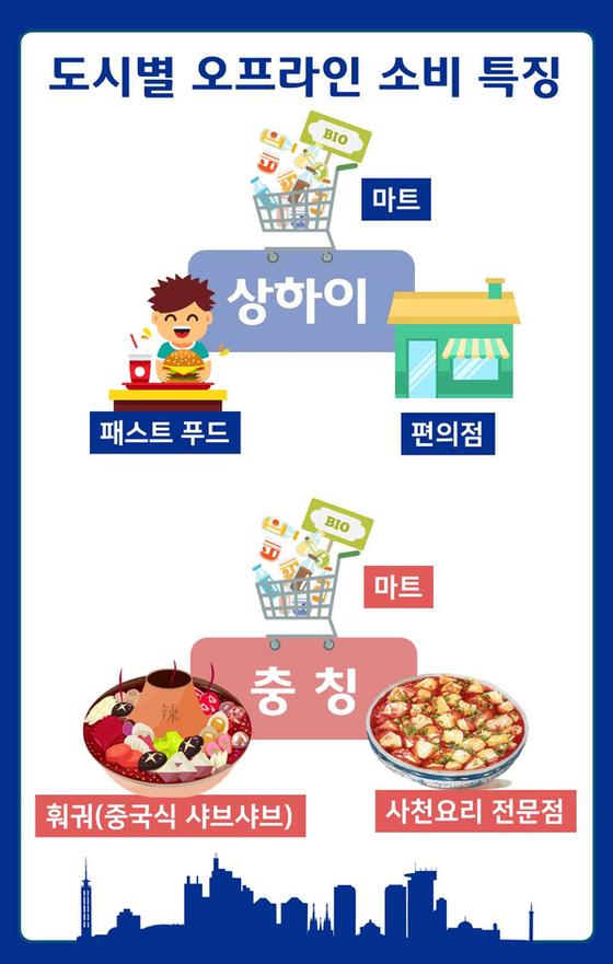 중국 오프라인 소비 추세 분석