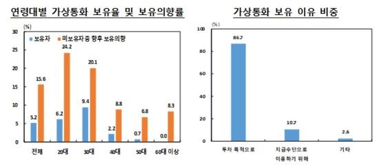 연령대별 가상통화 보유율과 보유 이유. 자료: 한국은행