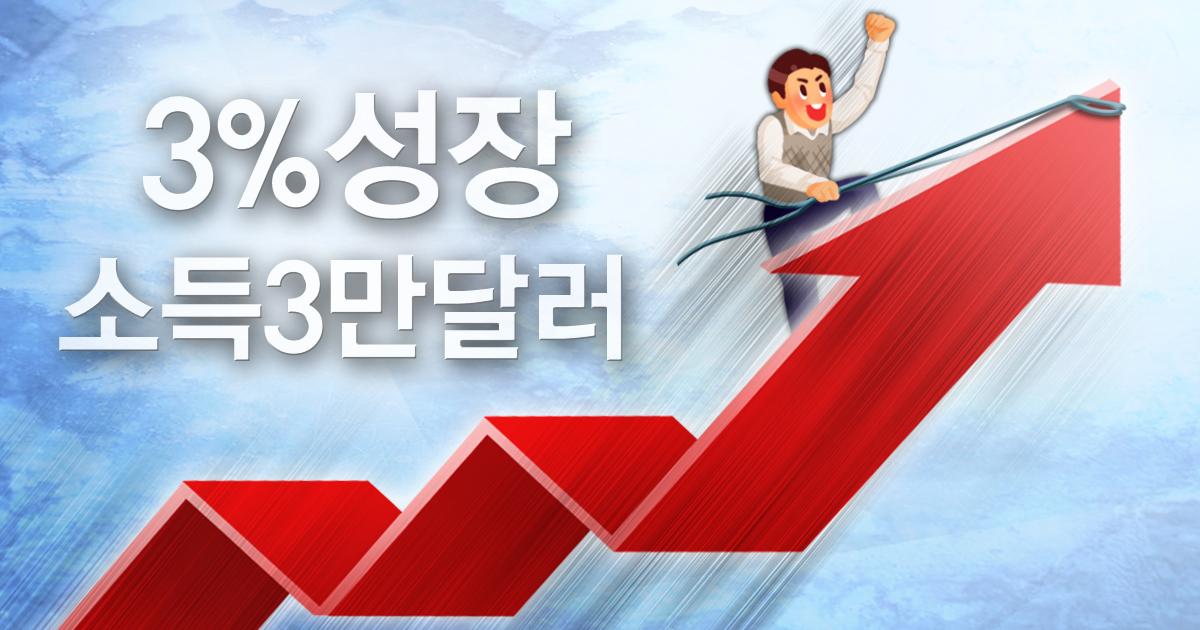 1인당 국민소득(GNI) 3만 달러 시대가 눈앞으로 다가왔다. [연합뉴스]