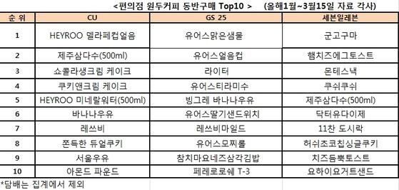 편의점 원두커피 동반구매 상품 TOP10