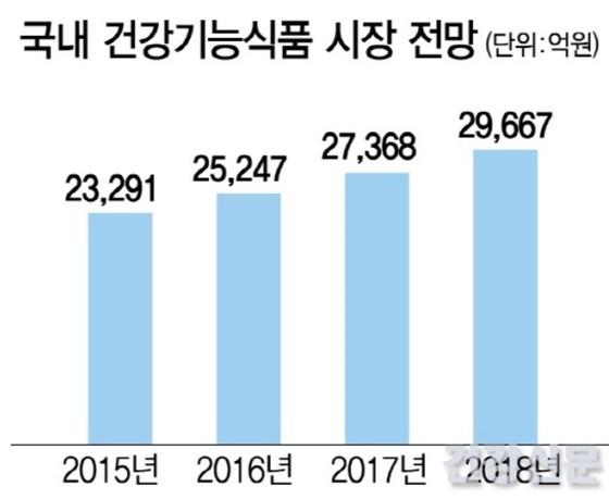 국내 건강기능식품 시장 전망. [자료출처 = 건강신문]
