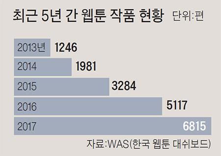 최근 5년간 웹툰 작품 현황