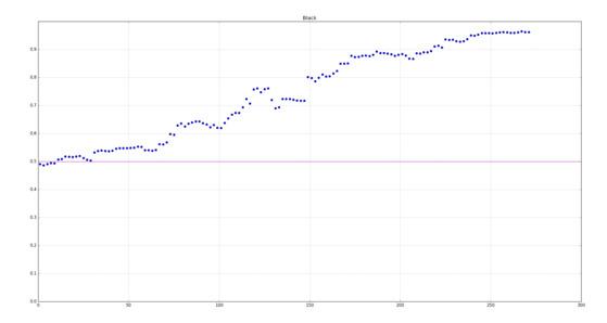 돌바람이 계산한 목진석 9단과의 대국에서의 수순별 이길 확률. 70수가 넘어가면서 돌바람이 이길 확률이 60%를 넘어갔다. [자료 돌바람네트워크]