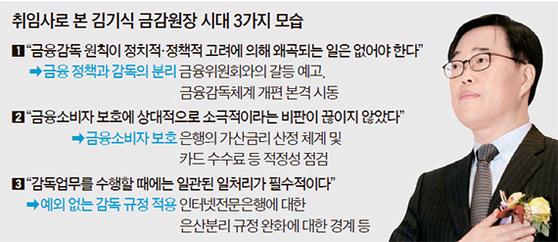 취임사로 본 김기식 금감원장 시대 3가지 모습