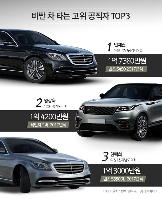 고위공직자 최고가 차량(현재가액 기준) TOP3