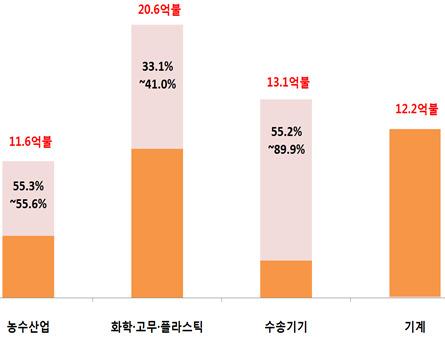 자료:산업통상자원부
