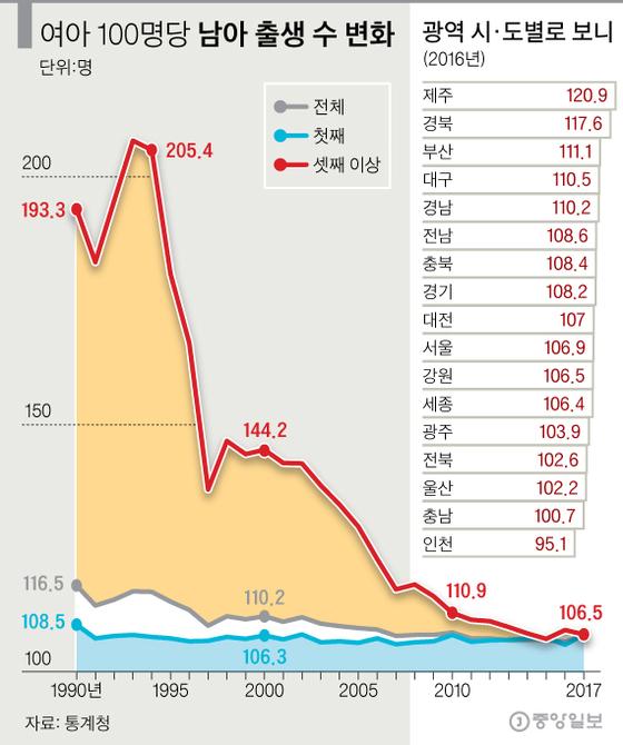 [그래픽=김영옥 기자 yesok@joongang.co.kr][