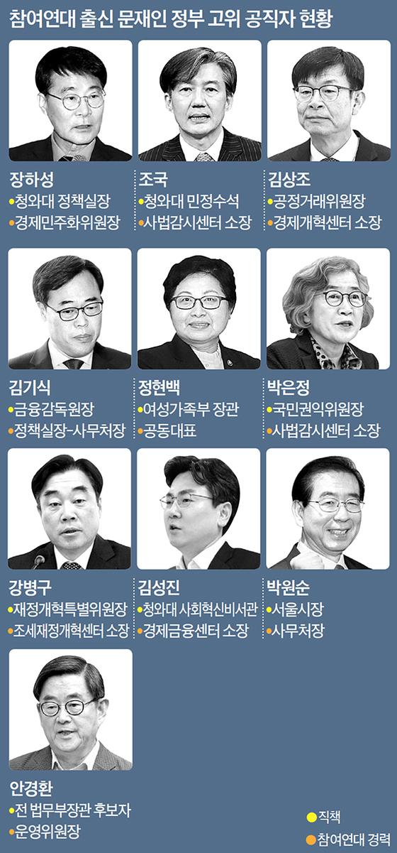 참여연대 출신 문재인 정부 고위 공직자 현황