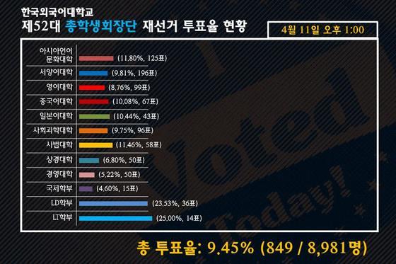 11일 한국외대에서 제52대 총학생회장단 재선거가 실시된 가운데 페이스북에는 투표율을 알리는 게시물이 올라왔다. [한국외대 총학생회 페이스북]