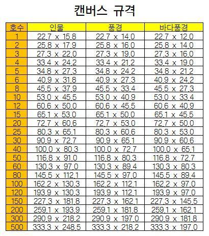 한국에서 사용하는 캔버스 규격표(size).