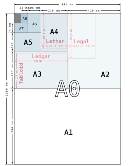 국제 종이크기표준 ISO 216(A4등 A계열).