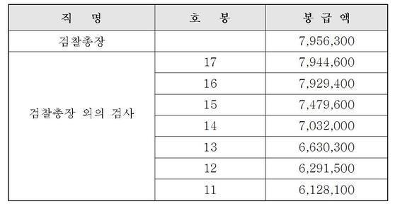 검사 호봉별 봉급액.[연합뉴스]