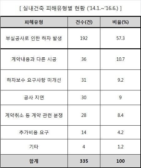 자료 한국소비자원