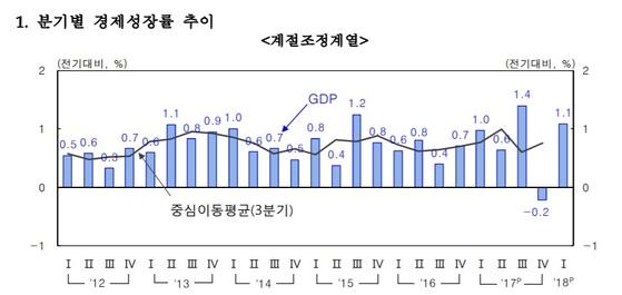 분기별 경제성장률 추이. 자료: 한국은행