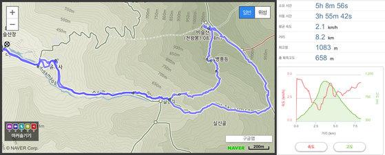 유가사-병풍바위-천왕봉-마령재-유가사. 거리 약 8Km, 시간 약 5시간. [사진 하만윤]