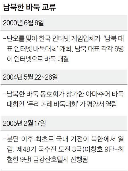 남북한 바둑 교류
