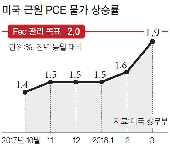 미국 근원 PCE 물가 상승률