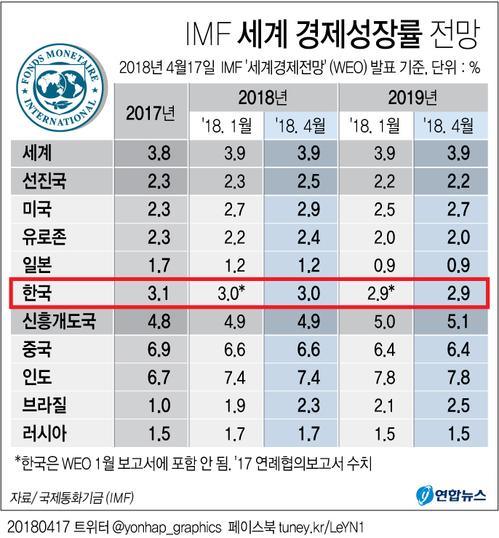 [그래픽] IMF 올 한국 경제 3.0% 성장전망 유지   (서울=연합뉴스) 김토일 기자 = 국제통화기금(IMF)은 올해 세계 경제 성장률 전망치를 3.9%로 유지한다고 17일(현지시간) 밝혔다.   또 한국 성장률 전망치도 3.0%로 유지했다.   IMF 세계 경제성장률 전망.   kmtoil@yna.co.kr   페이스북 tuney.kr/LeYN1 트위터 @yonhap_graphics (끝)