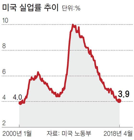 미국 실업률 추이