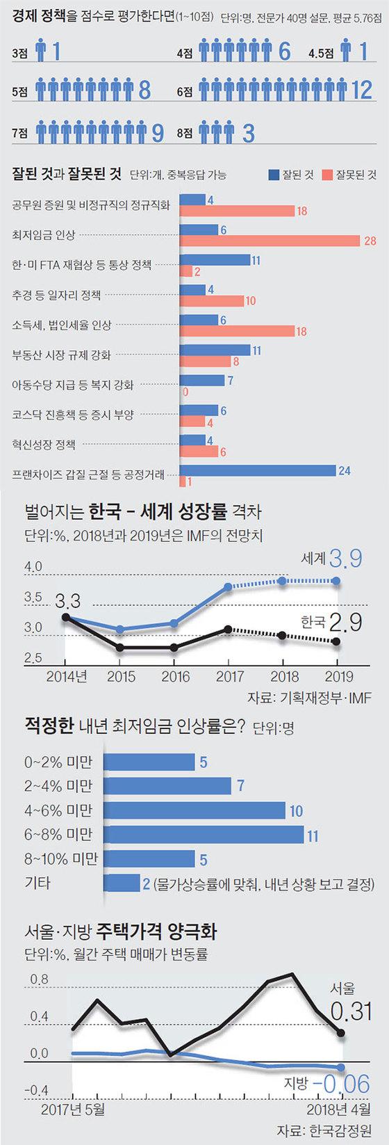문재인 정부 1년 경제정책