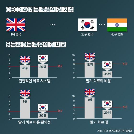 OECD국가 죽음의 질 지수 및 영국과 한국 죽음의 질 비교. [출처 EIU·보건사회연구원·통계청, 제작 김예리]