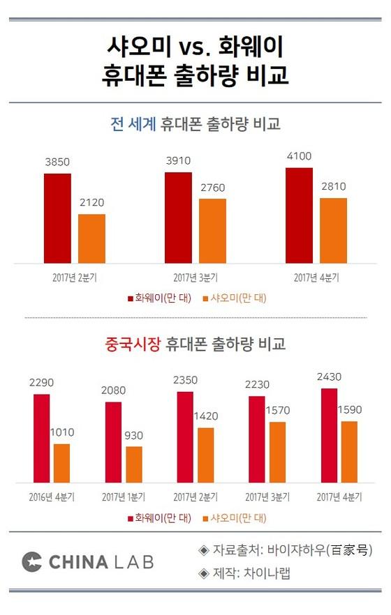 샤오미 vs. 화웨이 휴대폰 출하량 비교