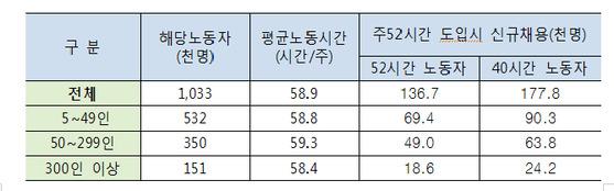 자료:고용노동부
