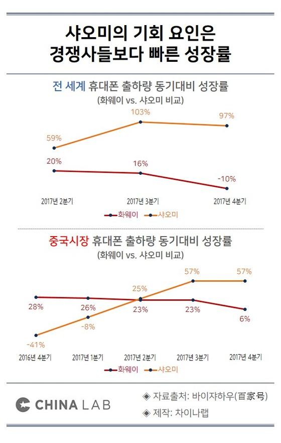 샤오미의 기회 요인은 경쟁사들보다 빠른 성장률
