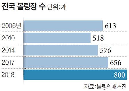 전국 볼링장 수