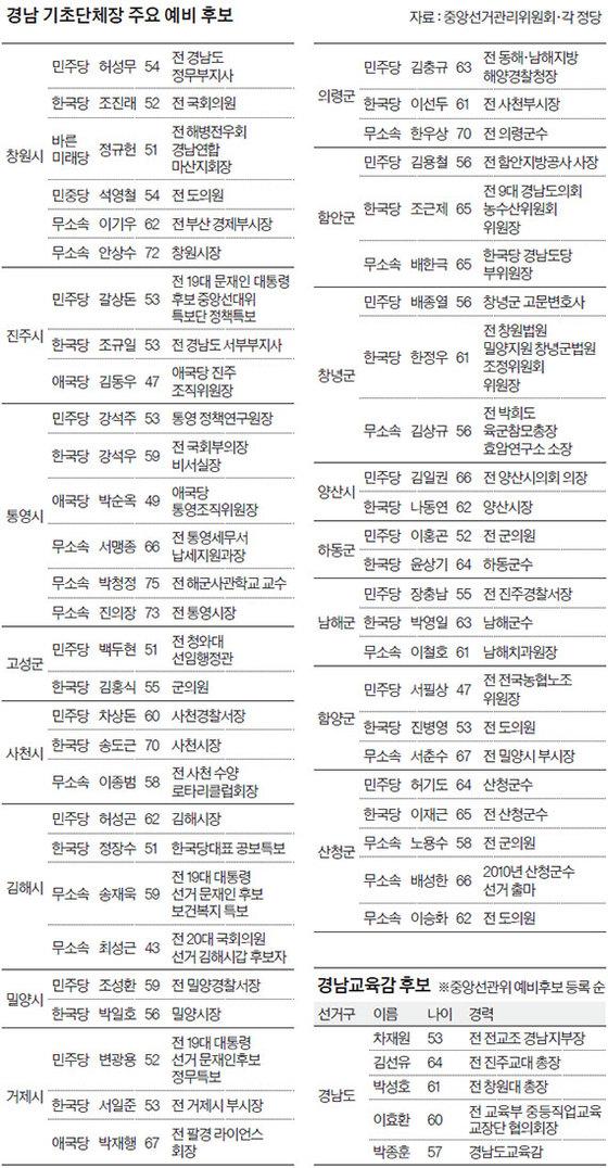 경남 기초단체장 주요 예비 후보