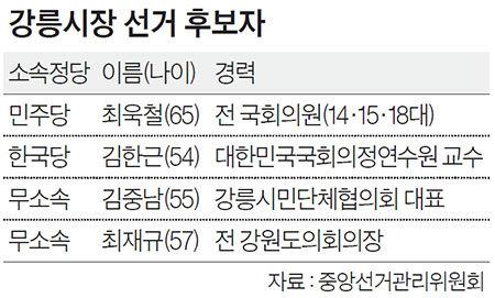 강릉시장 선거 후보자