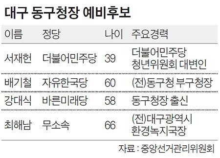 대구 동구청장 예비후보