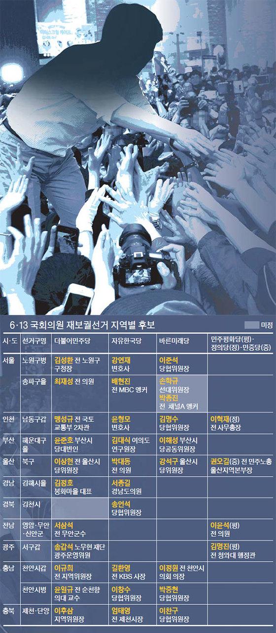 6·13 국회의원 재보궐선거 지역별 후보