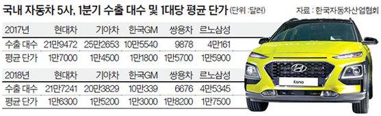 국내 자동차 5사, 1분기 수출 대수 및 1대당 평균 단가